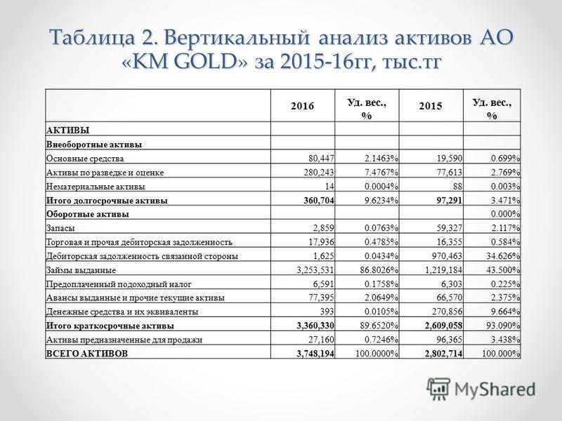 Таблица 2. Вертикальный анализ активов АО «KM GOLD» за 2015-16 гг, тыс.тк 2016 Уд. вес., % 2015 Уд. вес., % АКТИВЫ Внеоборотные активы Основные средства 80,4472.1463% 19,5900.699% Активы по разведке и оценке 280,2437.4767% 77,6132.769% Нематериальные