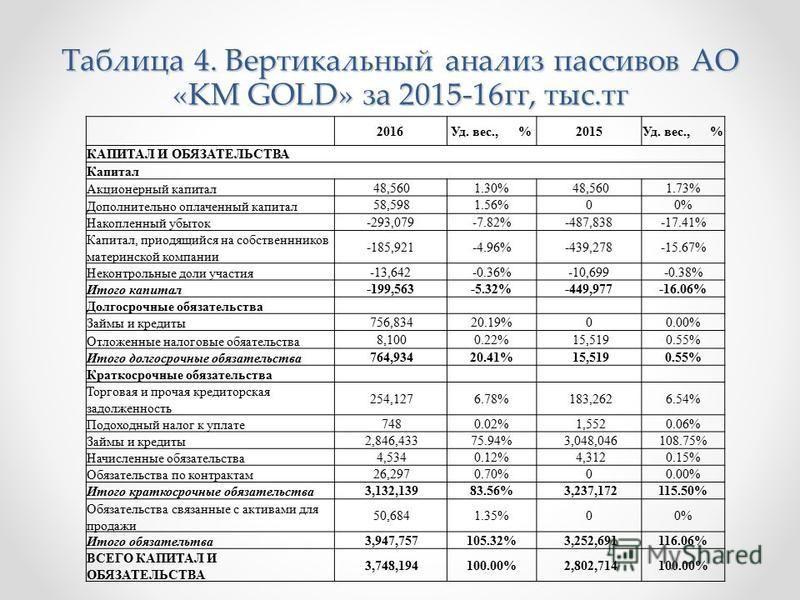 Таблица 4. Вертикальный анализ пассивов АО «KM GOLD» за 2015-16 гг, тыс.тк 2016Уд. вес., %2015Уд. вес., % КАПИТАЛ И ОБЯЗАТЕЛЬСТВА Капитал Акционерный капитал 48,5601.30% 48,5601.73% Дополнительно оплаченный капитал 58,5981.56%00% Накопленный убыток -