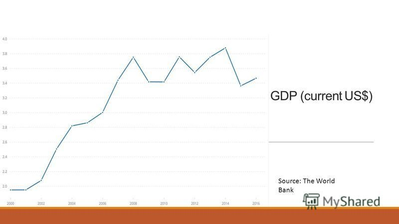 GDP (current US$) Source: The World Bank