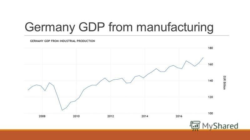 Germany GDP from manufacturing
