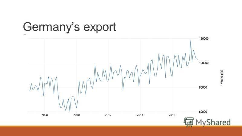 Germanys export