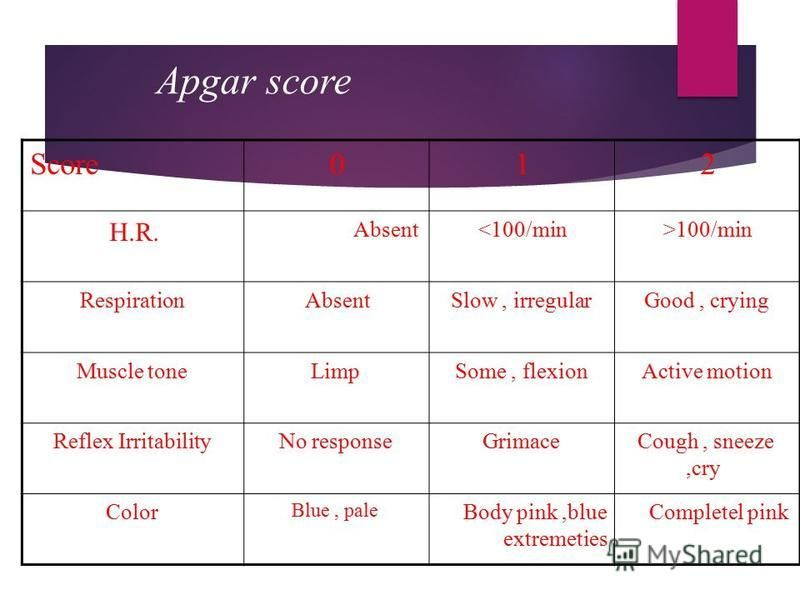 Apgar score 210Score >100/min<100/minAbsent H.R. Good, cryingSlow, irregularAbsentRespiration Active motionSome, flexionLimpMuscle tone Cough, sneeze,cry GrimaceNo responseReflex Irritability Completel pinkBody pink,blue extremeties Blue, pale Color