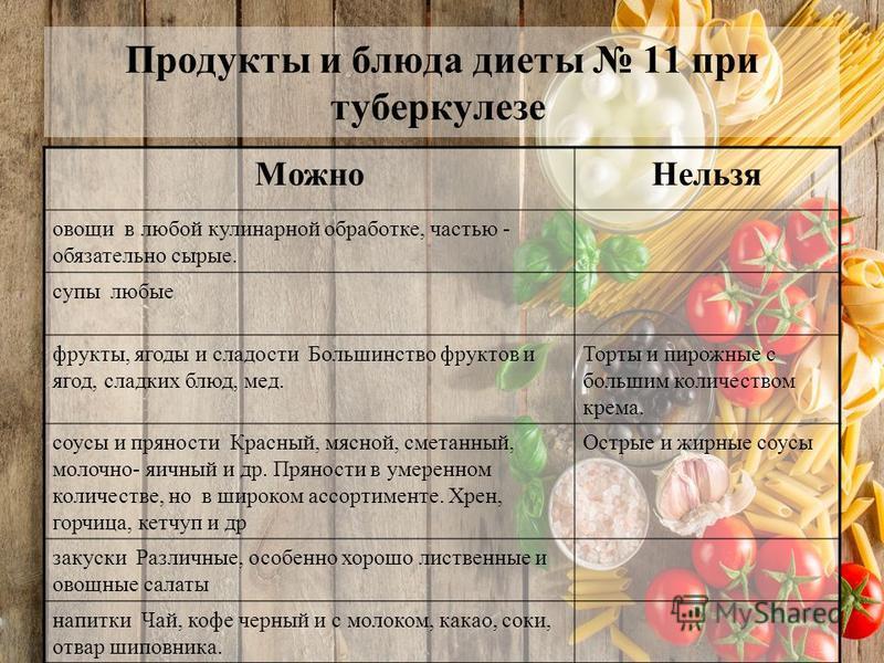 Продукты и блюда диеты 11 при туберкулезе Можно Нельзя овощи в любой кулинарной обработке, частью - обязательно сырые. супы любые фрукты, ягоды и сладости Большинство фруктов и ягод, сладких блюд, мед. Торты и пирожные с большим количеством крема. со