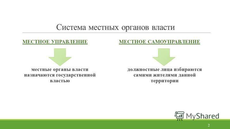 Система местных органов власти МЕСТНОЕ УПРАВЛЕНИЕ местные органы власти назначаются государственной властью МЕСТНОЕ САМОУПРАВЛЕНИЕ должностные лица избираются самими жителями данной территории 2