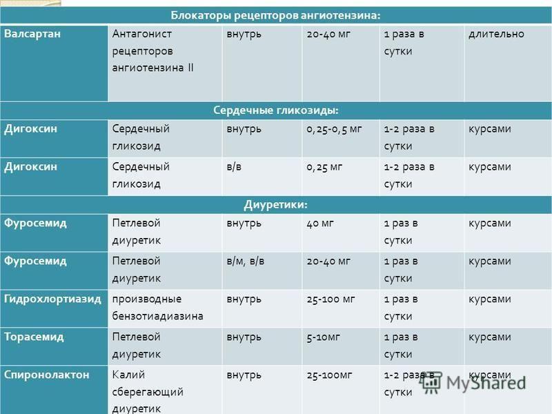 Блокаторы рецепторов ангиотензина : Валсартан Антагонист рецепторов ангиотензина II внутрь 20-40 мг 1 раза в сутки длительно Сердечные гликозиды : Дигоксин Сердечный гликозид внутрь 0,25-0,5 мг 1-2 раза в сутки курсами Дигоксин Сердечный гликозид в/в