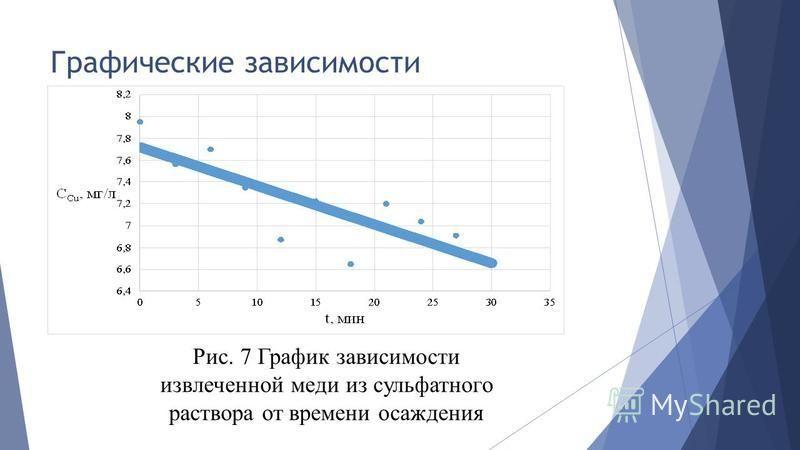 Графические зависимости Рис. 7 График зависимости извлеченной меди из сульфатного раствора от времени осаждения