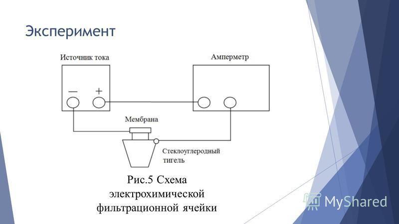 Эксперимент Рис.5 Схема электрохимической фильтрационной ячейки