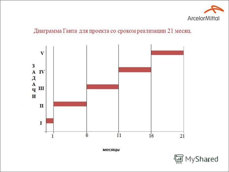 15 Диаграмма Ганта для проекта со сроком реализации 21 месяц.