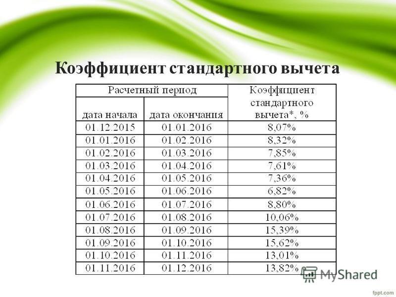 Коэффициент стандартного вычета