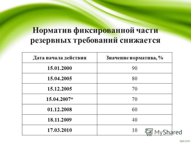 Норматив фиксированной части резервных требований снижается Дата начала действия Значение норматива, % 15.01.200090 15.04.200580 15.12.200570 15.04.2007*70 01.12.200860 18.11.200940 17.03.201010
