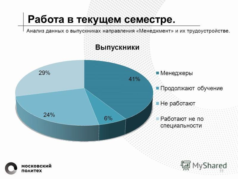Работа в текущем семестре. 11 Анализ данных о выпускниках направления «Менеджмент» и их трудоустройстве.