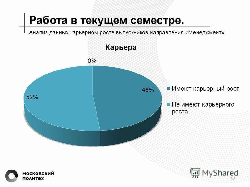 Работа в текущем семестре. 12 Анализ данных карьерном росте выпускников направления «Менеджмент»