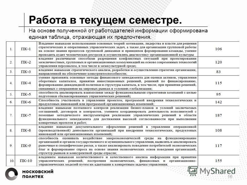 Работа в текущем семестре. 16 На основе полученной от работодателей информации сформирована единая таблица, отражающая их предпочтения.