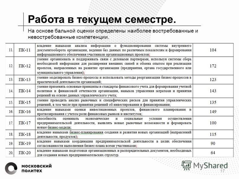 Работа в текущем семестре. 17 На основе бальной оценки определены наиболее востребованные и невостребованные компетенции.