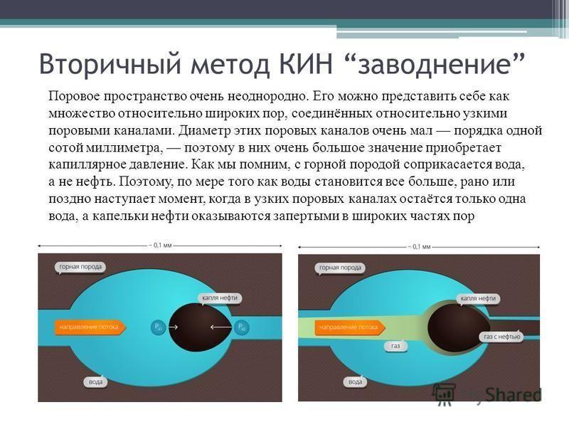 Вторичный метод КИН наводнение Поровое пространство очень неоднородно. Его можно представить себе как множество относительно широких пор, соединённых относительно узкими поровыми каналами. Диаметр этих поровых каналов очень мал порядка одной сотой ми