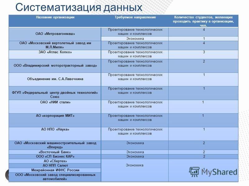 Систематизация данных 7