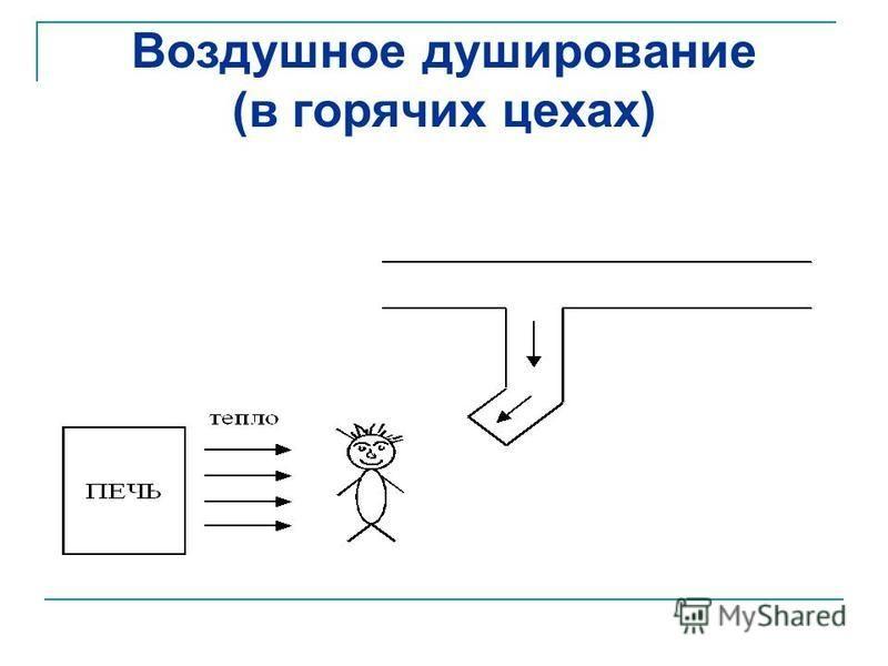 Воздушное душирование (в горячих цехах)