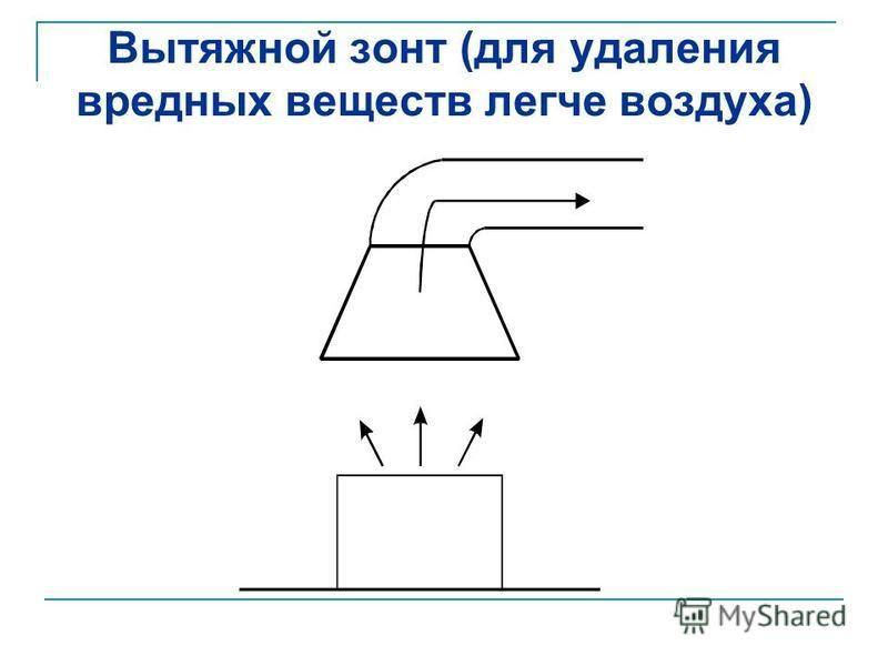 Вытяжной зонт (для удаления вредных веществ легче воздуха)