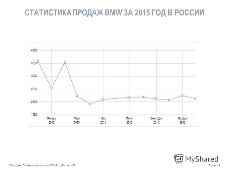СТАТИСТИКА ПРОДАЖ BMW ЗА 2015 ГОД В РОССИИ Тема | Центр Обучения и Квалификации BMW Group Россия | 2017Страница 4