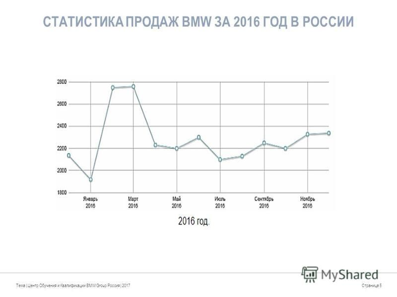 СТАТИСТИКА ПРОДАЖ BMW ЗА 2016 ГОД В РОССИИ Тема | Центр Обучения и Квалификации BMW Group Россия | 2017Страница 5
