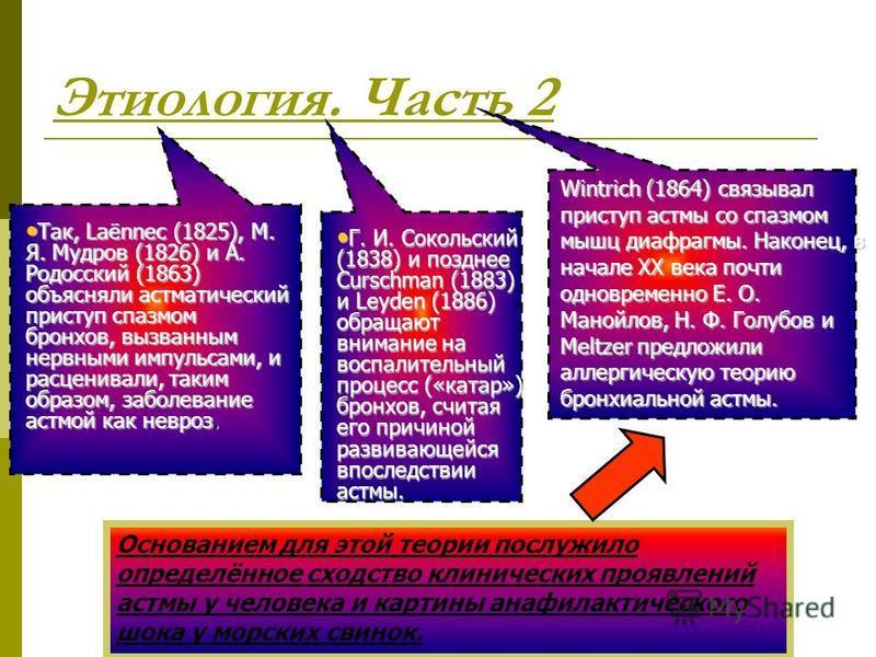 Этиология. Часть 2 Основанием для этой теории послужило определённое сходство клинических проявлений астмы у человека и картины анафилактического шока у морских свинок. Так, Laёnnec (1825), М. Я. Мудров (1826) и А. Родосский (1863) объясняли астматич