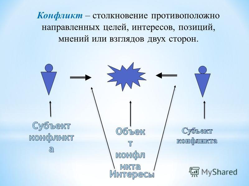 Конфликт – столкновение противоположно направленных целей, интересов, позиций, мнений или взглядов двух сторон.