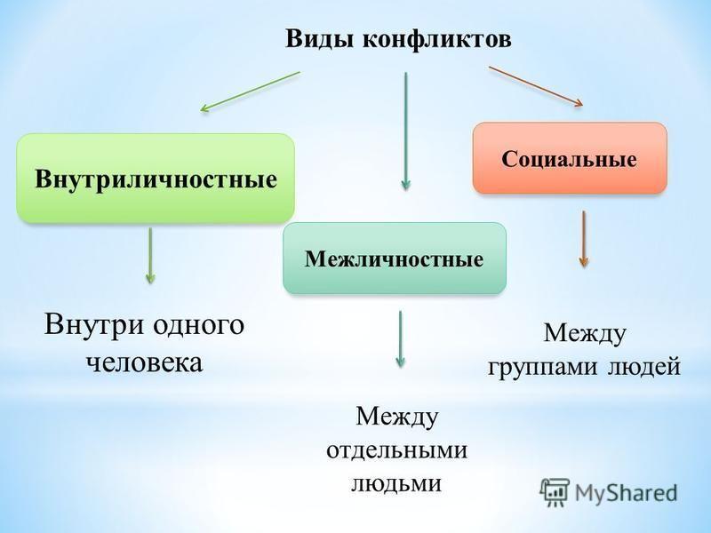 Виды конфликтов Внутриличностные Внутри одного человека Межличностные Социальные Между группами людей Между отдельными людьми