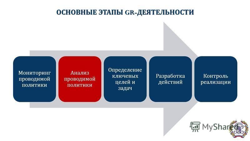 ОСНОВНЫЕ ЭТАПЫ GR- ДЕЯТЕЛЬНОСТИ Мониторинг проводимой политики Анализ проводимой политики Определение ключевых целей и задач Разработка действий Контроль реализации