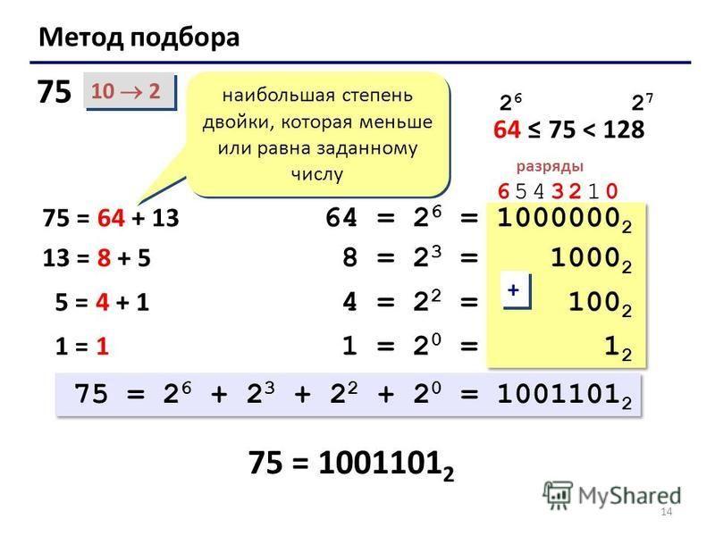 14 Метод подбора 10 2 75 = 1001101 2 наибольшая степень двойки, которая меньше или равна заданному числу 6543210 разряды 64 = 2 6 = 1000000 2 75 = 64 + 13 13 = 8 + 5 8 = 2 3 = 1000 2 64 75 < 128 2626 2727 5 = 4 + 1 4 = 2 2 = 100 2 1 = 1 1 = 2 0 = 1 2