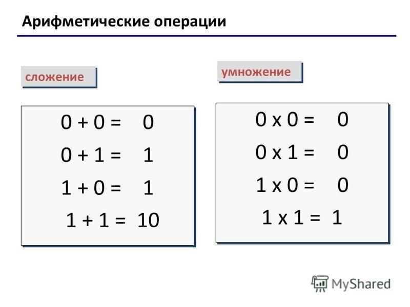Арифметические операции сложение умножение 0 + 0 = 0 0 + 1 = 1 1 + 0 = 1 1 + 1 = 10 0 + 0 = 0 0 + 1 = 1 1 + 0 = 1 1 + 1 = 10 0 х 0 = 0 0 х 1 = 0 1 х 0 = 0 1 х 1 = 1 0 х 0 = 0 0 х 1 = 0 1 х 0 = 0 1 х 1 = 1