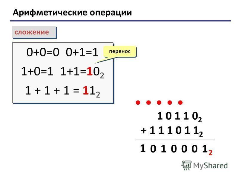 Арифметические операции сложение 0+0=0 0+1=1 1+0=1 1+1=10 2 1 + 1 + 1 = 11 2 0+0=0 0+1=1 1+0=1 1+1=10 2 1 + 1 + 1 = 11 2 перенос 1 0 1 1 0 2 + 1 1 1 0 1 1 2 1 00 01 1 0 2