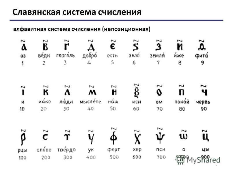 7 Славянская система счисления алфавитная система счисления (непозиционная)