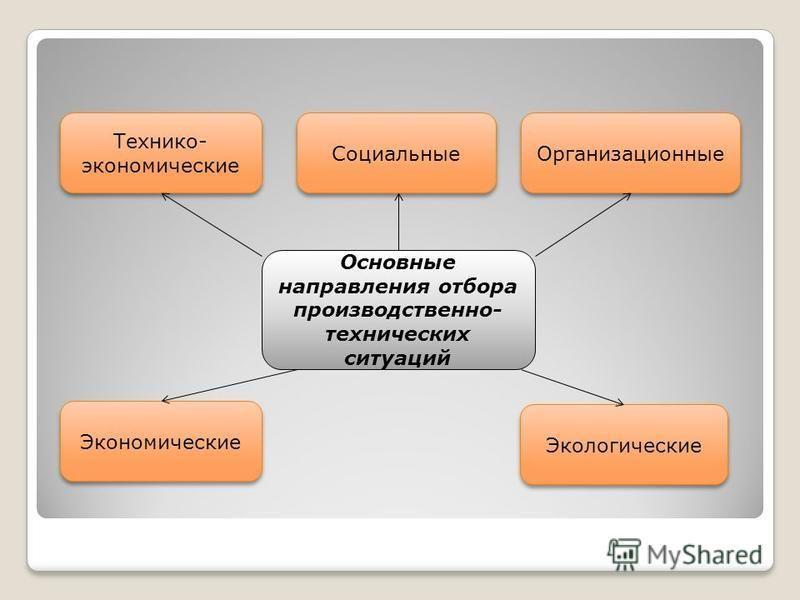 Основные направления отбора производственно- технических ситуаций Технико- экономические Социальные Организационные Экономические Экологические