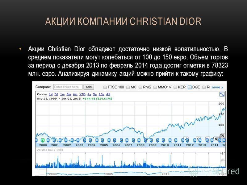 АКЦИИ КОМПАНИИ CHRISTIAN DIOR Акции Christian Dior обладают достаточно низкой волатильностью. В среднем показатели могут колебаться от 100 до 150 евро. Объем торгов за период с декабря 2013 по февраль 2014 года достиг отметки в 78323 млн. евро. Анали