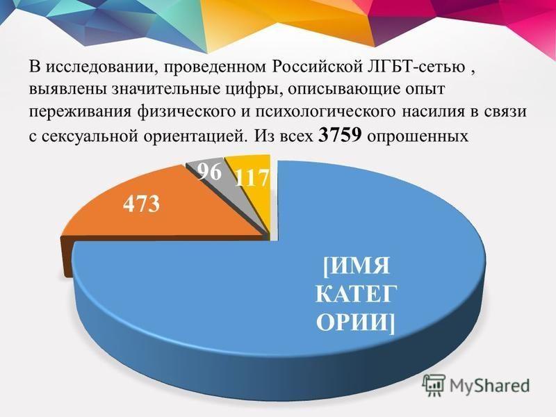 В исследовании, проведенном Российской ЛГБТ-сетью, выявлены значительные цифры, описывающие опыт переживания физического и психологического насилия в связи с сексуальной ориентацией. Из всех 3759 опрошенных