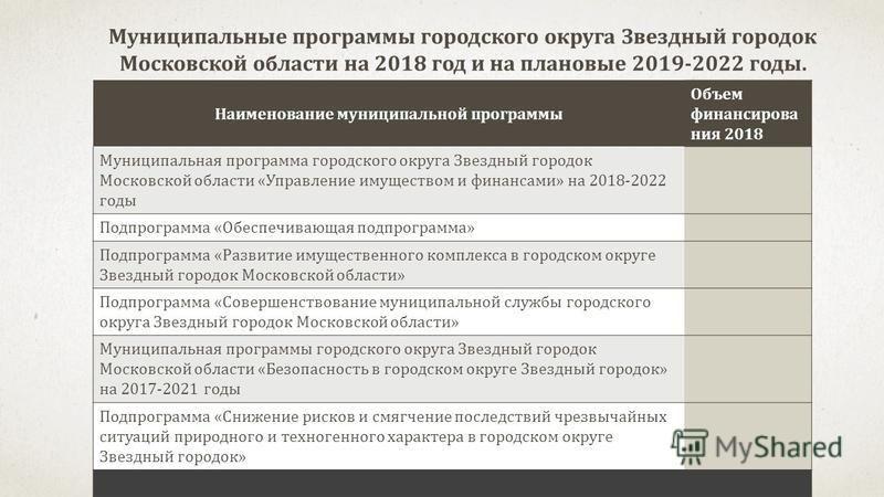 Муниципальные программы городского округа Звездный городок Московской области на 2018 год и на плановые 2019-2022 годы. Наименование муниципальной программы Объем финансирования 2018 Муниципальная программа городского округа Звездный городок Московск