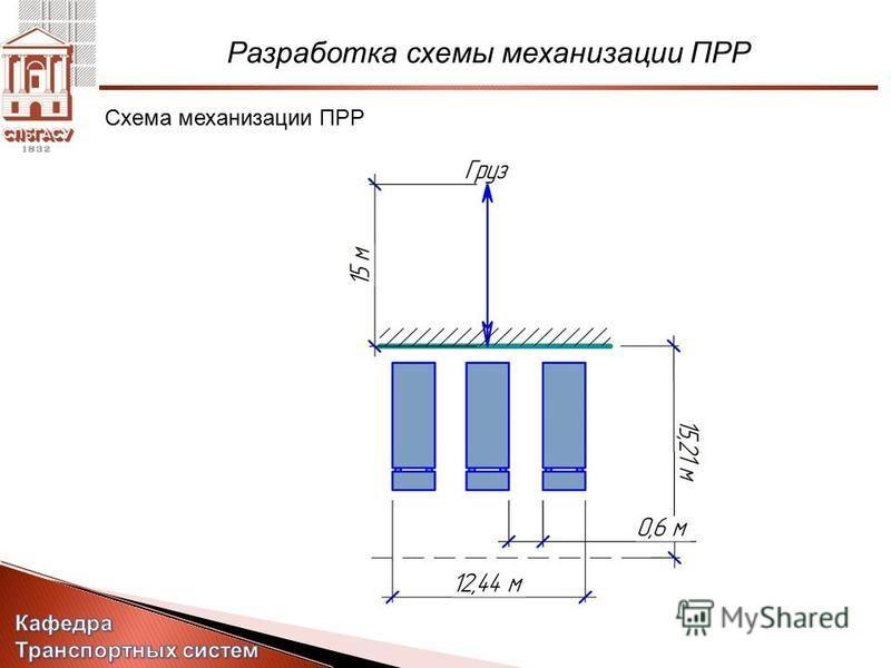 Разработка схемы механизации ПРР Схема механизации ПРР