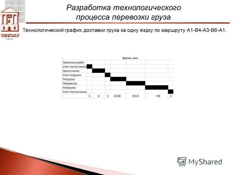 Разработка технологического процесса перевозки груза Технологический график доставки груза за одну ездку по маршруту А1-B4-A3-B6-A1. 25,56333,6106