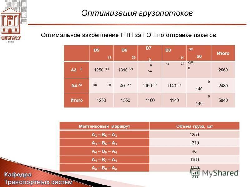 Оптимизация грузопотоков Оптимальное закрепление ГПП за ГОП по отправке пакетов Маятниковый маршрут Объём груза, шт А 3 – В 5 – А 3 1250 А 3 – В 6 – А 3 1310 А 4 – В 6 – А 4 40 А 4 – В 7 – А 4 1160 А 4 – В 8 – А 4 1140 B5 18 B6 29 B7 0 B8 -14 -28 b0