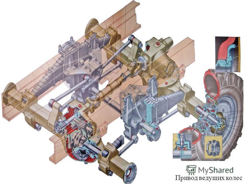 Трансмиссия 3 Карданные передачи Привод ведущих колес Главная передача Сцепление Коробка передач Раздаточная коробка Сцепление Коробка передач Раздаточная коробка Главная передача Карданные передачи Привод ведущих колес