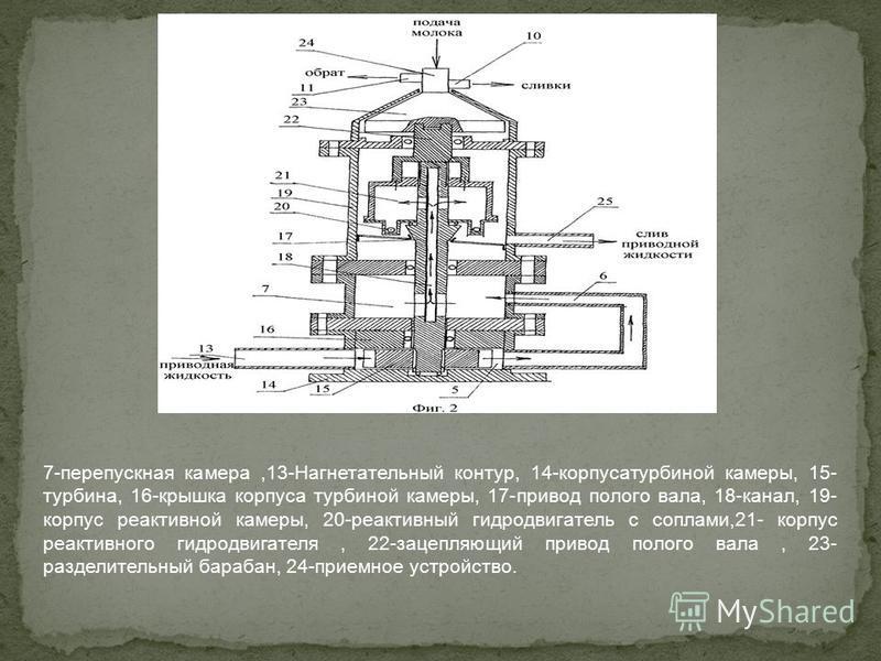 7-перепускная камера,13-Нагнетательный контур, 14-корпусатурбиной камеры, 15- турбина, 16-крышка корпуса турбиной камеры, 17-привод полого вала, 18-канал, 19- корпус реактивной камеры, 20-реактивный гидродвигатель с соплами,21- корпус реактивного гид