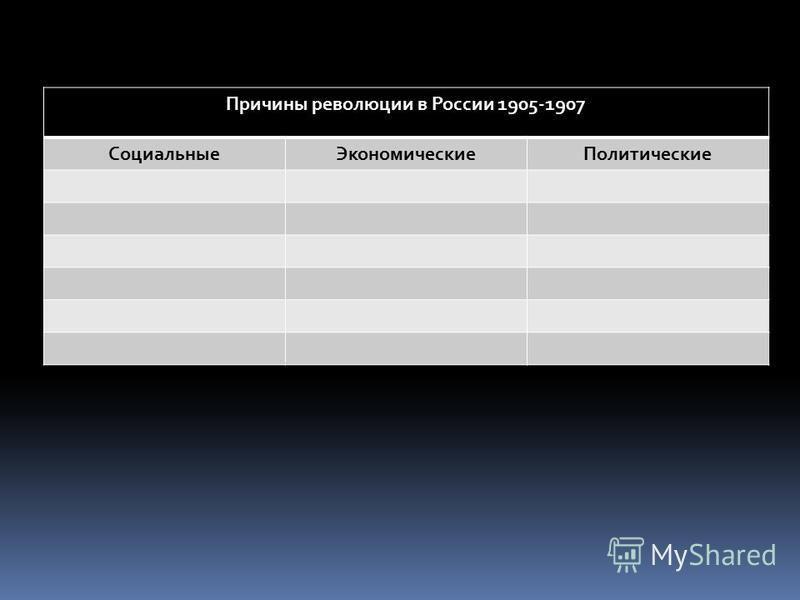 Причины революции в России 1905-1907 Социальные ЭкономическиеПолитические