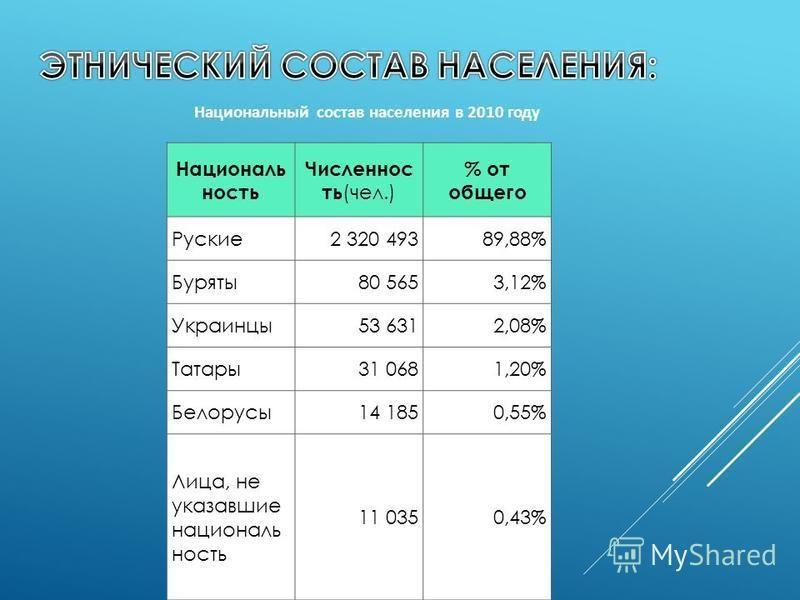 Национальный состав населения в 2010 году Националь ность Численнос ть (чел.) % от общего Руские 2 320 49389,88% Буряты 80 5653,12% Украинцы 53 6312,08% Татары 31 0681,20% Белорусы 14 1850,55% Лица, не указавшие национальность 11 0350,43%