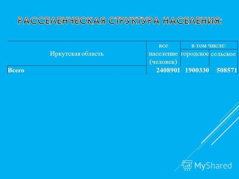 Иркутская область все в том числе: население городское сельское (человек) Всего 24089011900330508571
