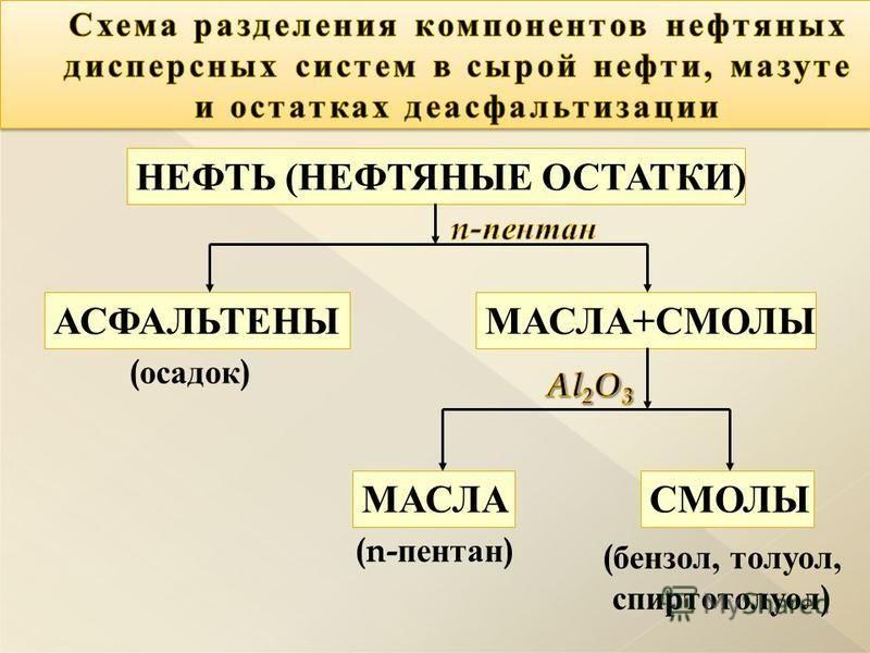 НЕФТЬ ( НЕФТЯНЫЕ ОСТАТКИ ) АСФАЛЬТЕНЫ МАСЛА + СМОЛЫ СМОЛЫМАСЛА ( осадок ) (n- пентан ) ( бензол, толуол, спиртотолуол )