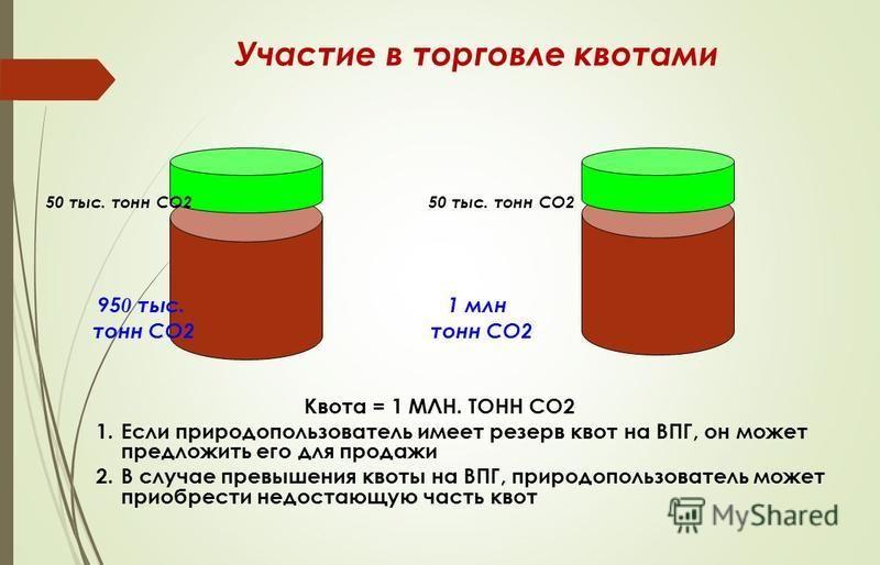 Участие в торговле квотами 50 тыс. тонн СО2 95 0 тыс. 1 млн тонн СО2 тонн СО2 Квота = 1 МЛН. ТОНН СО2 1. Если природопользователь имеет резерв квот на ВПГ, он может предложить его для продажи 2. В случае превышения квоты на ВПГ, природопользователь м