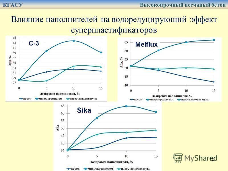 10 Влияние наполнителей на водыредуцирующий эффект суперпластификаторов КГАСУ КГАСУ Высокопрочный песчаный бетон