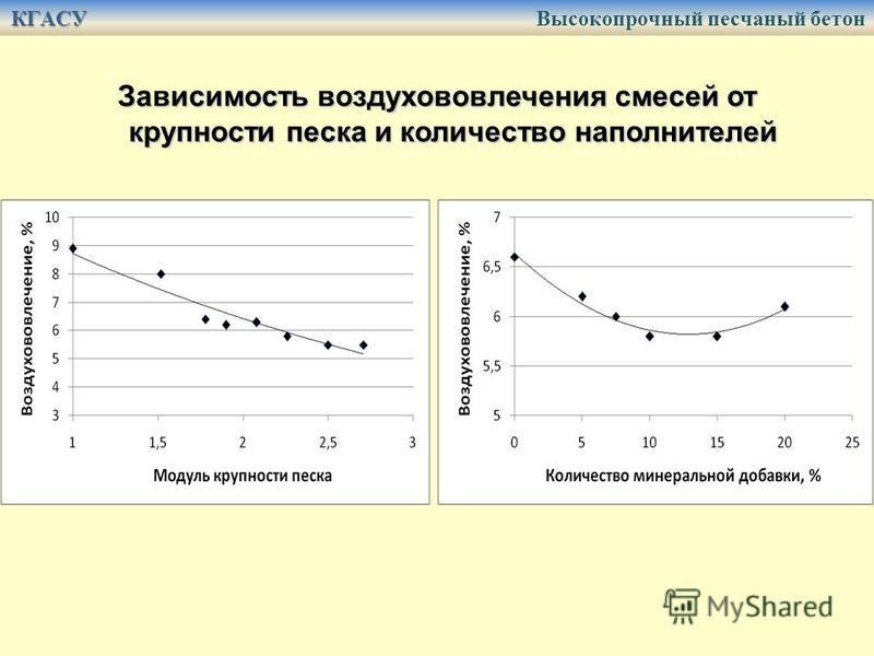 Зависимость воздухововлечения смесей от крупности песка и количество наполнителей КГАСУ КГАСУ Высокопрочный песчаный бетон