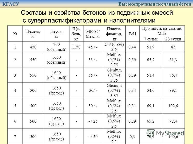 Составы и свойства бетонов из подвижных смесей с суперпластификаторами и наполнителями Цемент, кг Песок, кг Ще- бень, кг МК-85/ МтК, кг Пласти- фикатор, кг В/Ц Прочность на сжатие, МПа 7 сутки 28 сутки 1450 700 (обычный) 115045 / - C-3 (0,8%) 3,6 0,4