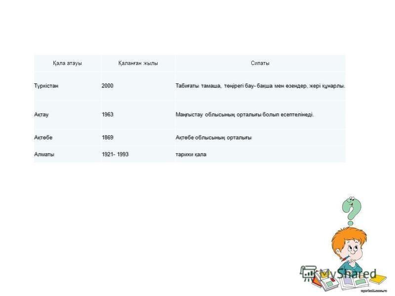 Қала атауыҚаланған жилы СипатыТүркістан 2000Табиғаты тамаша, төңірегі бау- бақша мен өзендер, жері құнарлы.Табиғаты тамаша, төңірегі бау- бақша мен өзендер, жері құнарлы. Ақтау 1963Маңғыстау облысының орталығы болып есептелінеді.Маңғыстау облысының о